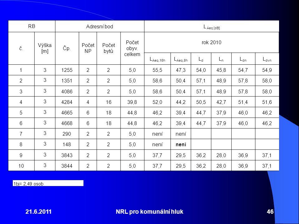 21.6.2011 NRL pro komunální hluk RB Adresní bod L Aeq [dB] č.